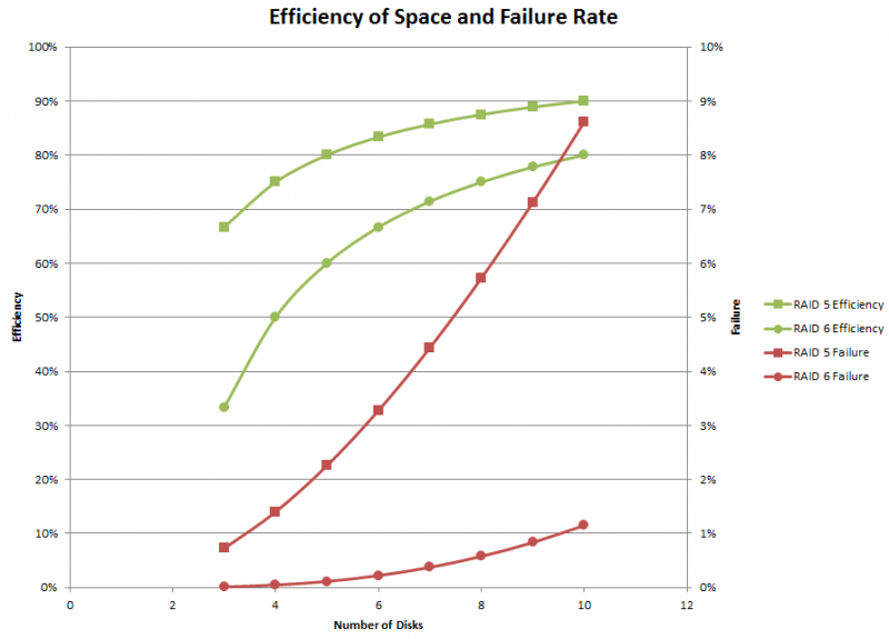 Efficiency of Space and Failure Rate
