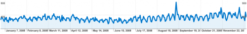 analytics_pageviews