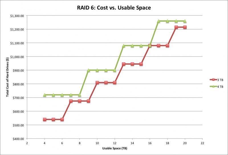 RAID_6_Cost_v_Space